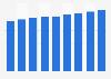 Umsatz im Einzelhandel im Vereinigten Königreich bis 2020