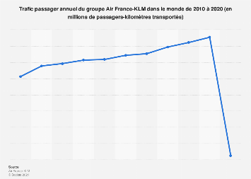 Trafic passager annuel d'Air France-KLM 2010-2018