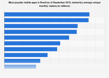 Leading mobile apps in Brazil 2015, ranked by unique visitors