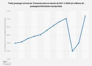 Trafic passager annuel de Transavia 2011-2018