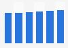 Marktvolumen im Segment Wasch- und Reinigungsmittel (WPR) in Westeuropa bis 2020