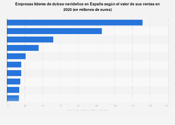 Valor de las ventas de las empresas líderes de dulces navideños España 2017