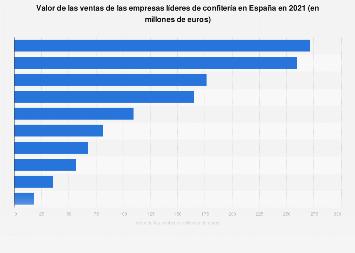 Valor de ventas de las empresas líderes de confitería en España en 2016