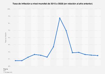 Tasa anual de inflación global de 2012 a 2023