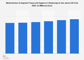 Marktvolumen im Segment Tissue and Hygiene in Westeuropa bis 2020