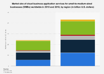 Market size and forecast of SMB cloud business applications globally 2015, by region
