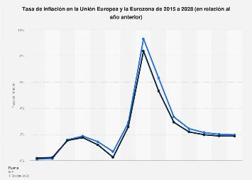 Tasa de inflación en UE y Eurozona 2012-2023