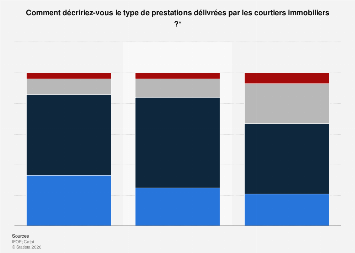 Opinion des Français sur les prestations des courtiers en prêts immobiliers 2017