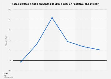 Tasa de inflación en España 2012-2023