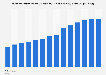 Number of members of FC Bayern Munich 2005-2018