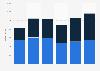 Umsatz von Oerlikon nach Segmenten 2018