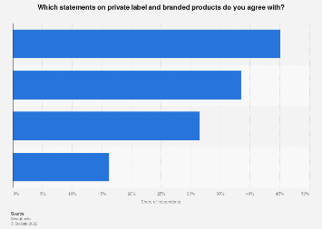 Attitudes towards private labels and name brands in Canada 2017