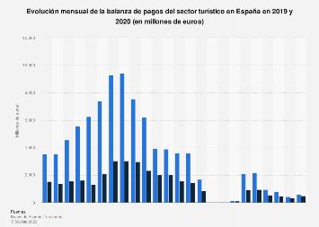 Balanza de pagos mensual del sector turístico en España en 2017