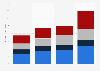 SMB cloud market size U.S. 2013-2015, by service