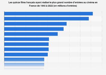 Les plus grands succès français au cinéma en France 1945-2018