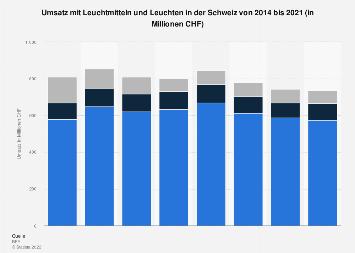 Umsatz mit Leuchtmitteln und Leuchten in der Schweiz bis 2017