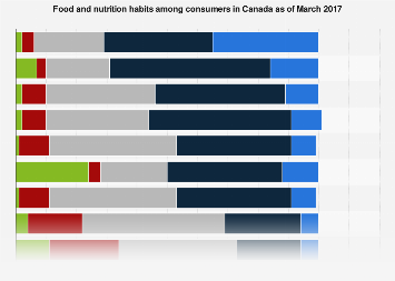 Food and nutrition habits among consumers in Canada 2017