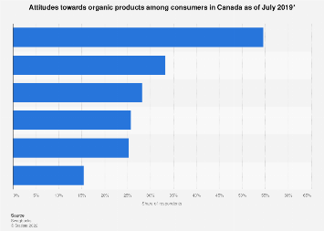 Attitudes towards organic products in Canada 2017