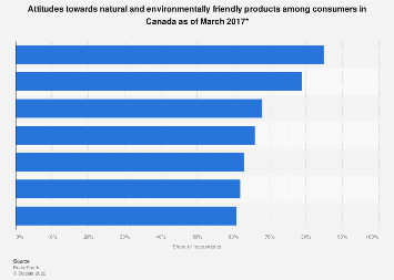 Attitudes towards natural and environmentally friendly products in Canada 2017