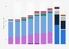 Revenue of Intel 2012-2017, by segment