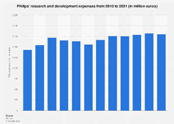 Research and development expenses of Philips 2010-2017
