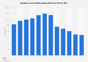 Philips new patents filed 2010-2018