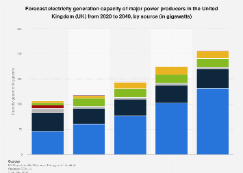 Total electricity generation capacity in the United Kingdom (UK) 2017 to 2035