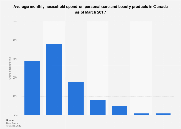 Monthly household spend on personal care products in Canada 2017