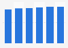 Boissons alcoolisées : valeur du marché en France 2012-2017