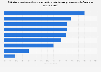 Attitudes towards over-the-counter health products in Canada 2017