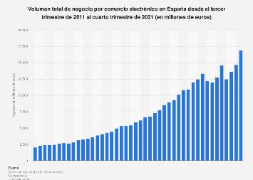 Ecommerce: facturación total por trimestre España T1 2011-T4 2017