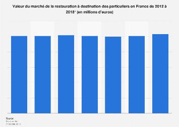 Restauration pour particuliers : valeur du marché en France 2012-2017