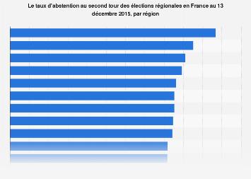 Taux d'abstention au deuxième tour des élections régionales par région en France 2015