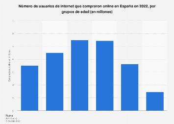 Usuarios que compraron online por edad España 2017