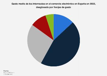 Comercio electrónico: gasto de los internautas en sus compras en España en 2017