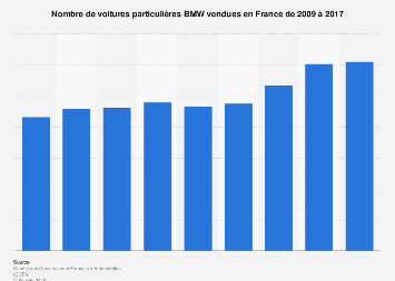 Volkswagen, BMW, Daimler - comparaison des chiffres d ...