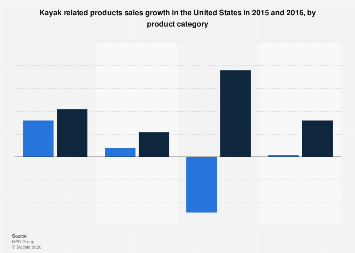 Sales growth of kayak related products in the U.S. 2015-2016