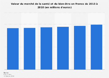 Marché de la santé et du bien-être en valeur en France 2013-2018