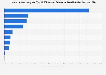 Umsatzveränderung der führenden Detailhändler in der Schweiz 2018