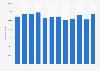 Belgium: number of wholesale and retail trade enterprises 2008-2015