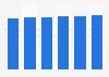 Boissons chaudes : valeur du marché en France 2012-2017