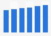Produits de luxe : valeur du marché en France 2012-2018