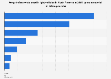 Material use - light vehicles in North America 2015