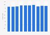 Austria: number of wholesale and retail trade enterprises 2008-2015