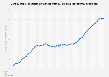 Density of Canadian total physicians 1978-2016