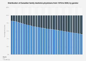 Distribution of Canadian family medicine physicians by gender 1978-2016