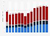 Boissons sans alcool : valeur du marché en France 2011-2016