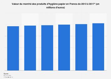 Produits d'hygiène papier : valeur du marché en France 2012-2017