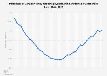 Distribution of internationally trained Canadian family medicine physicians 1978-2016