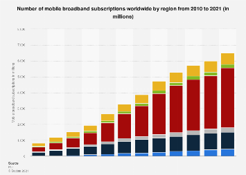 Number of mobile broadband subscriptions worldwide by region 2010-2018